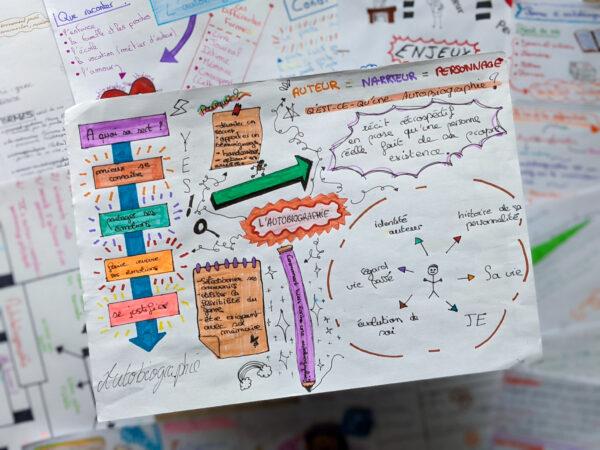 sketchnoting sketchnote cours de français fiches outils